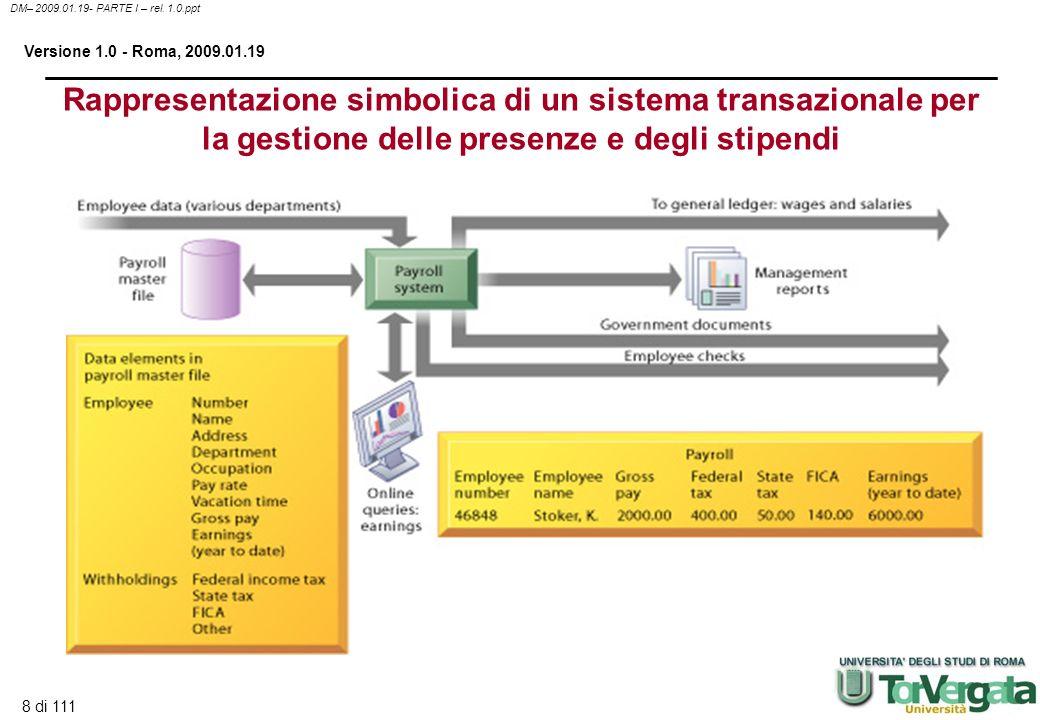 Rappresentazione simbolica di un sistema transazionale per la gestione delle presenze e degli stipendi