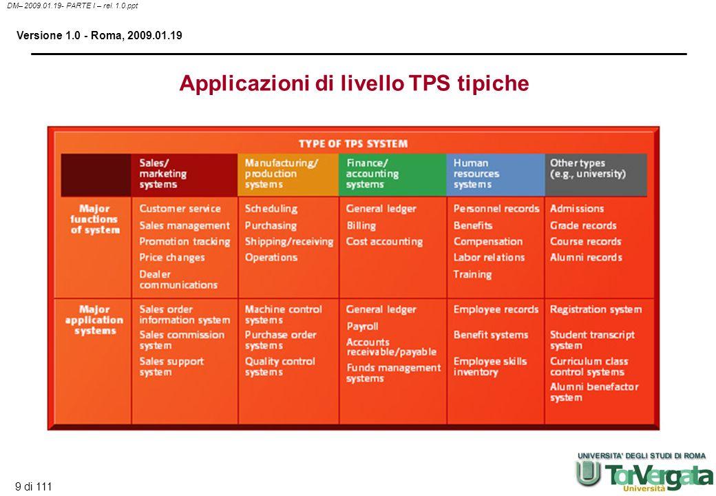 Applicazioni di livello TPS tipiche