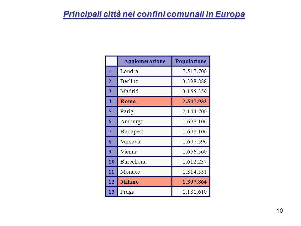Principali città nei confini comunali in Europa