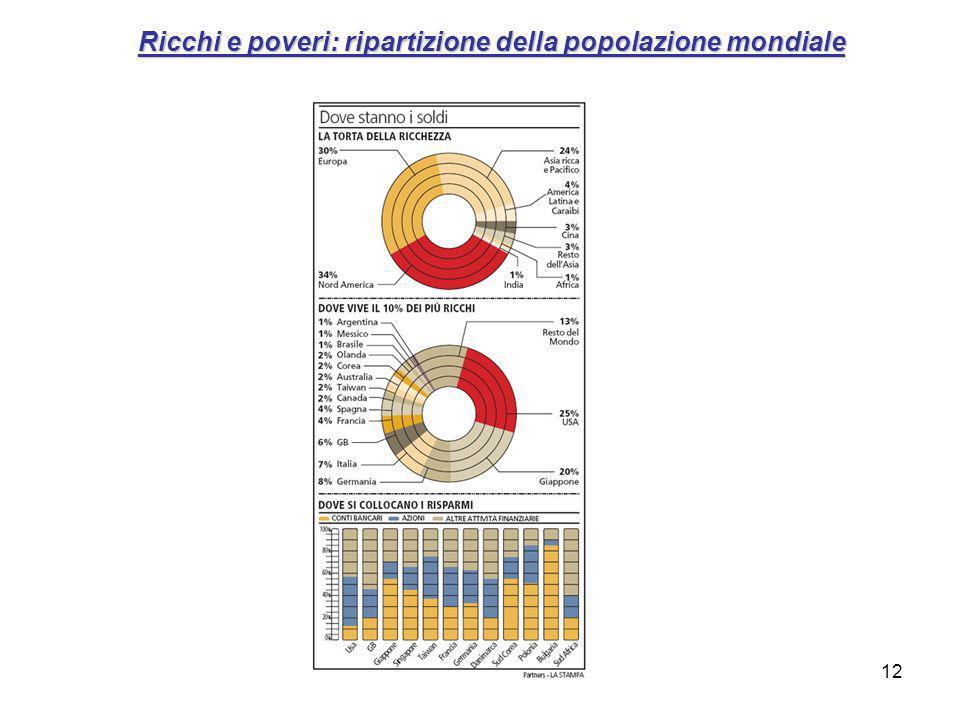Ricchi e poveri: ripartizione della popolazione mondiale