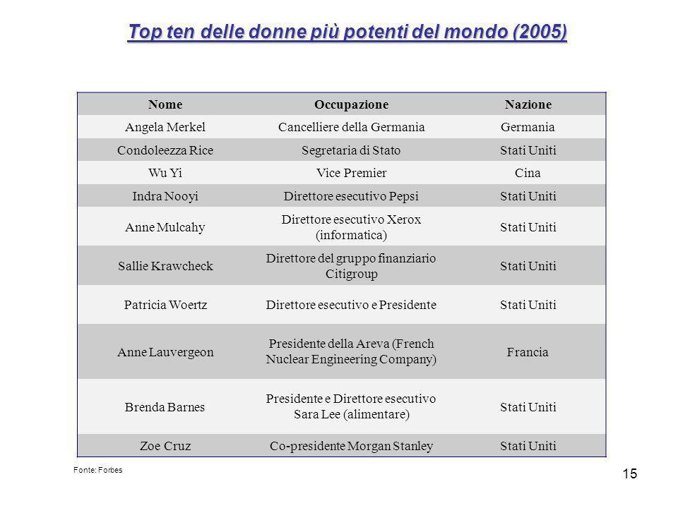 Top ten delle donne più potenti del mondo (2005)