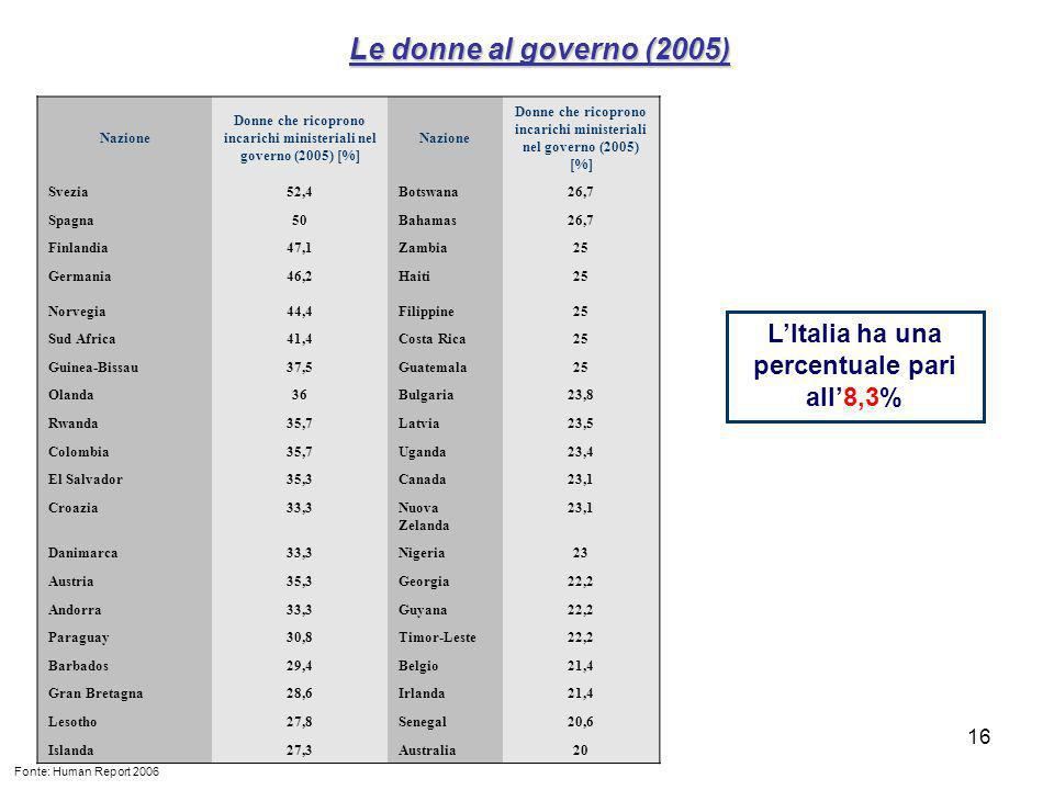 Le donne al governo (2005) L'Italia ha una percentuale pari all'8,3%