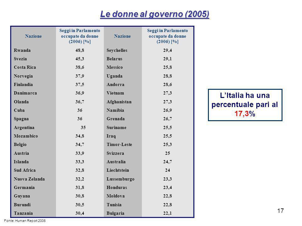 Le donne al governo (2005) L'Italia ha una percentuale pari al 17,3%