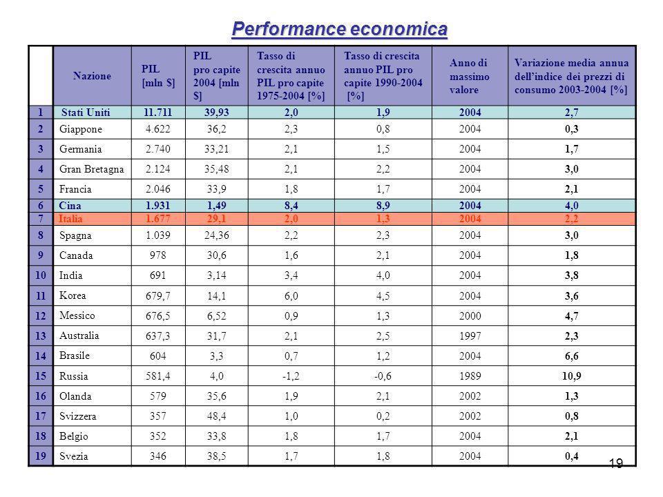 Performance economica