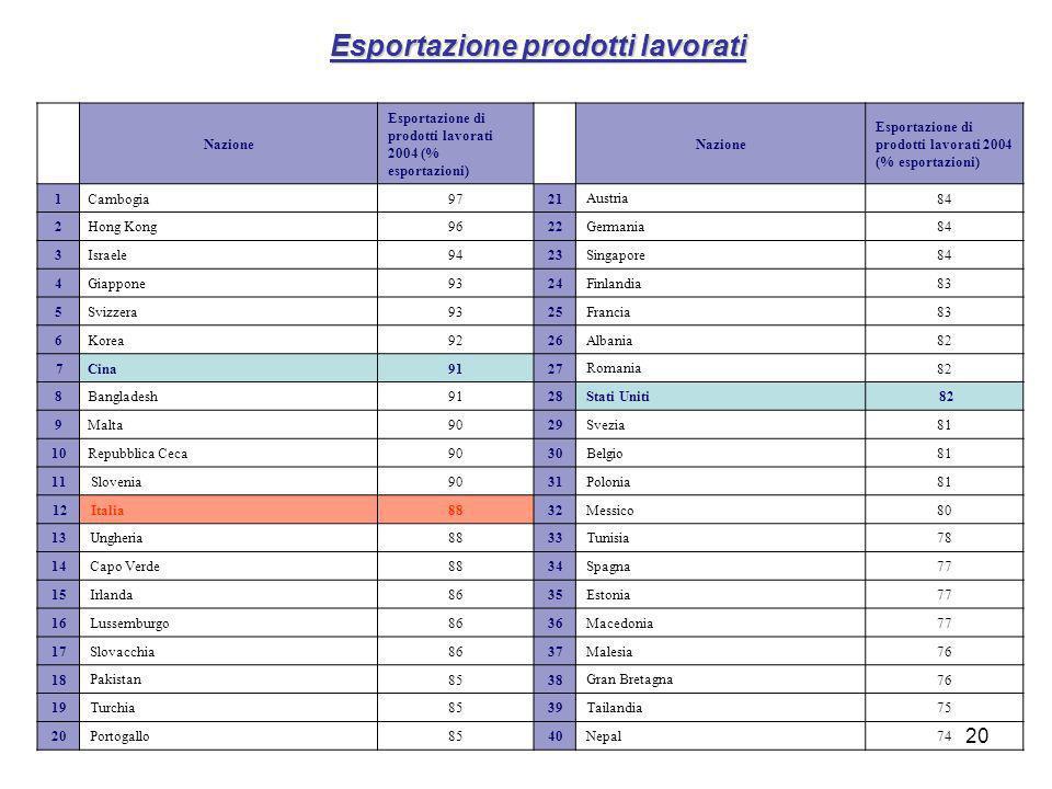 Esportazione prodotti lavorati