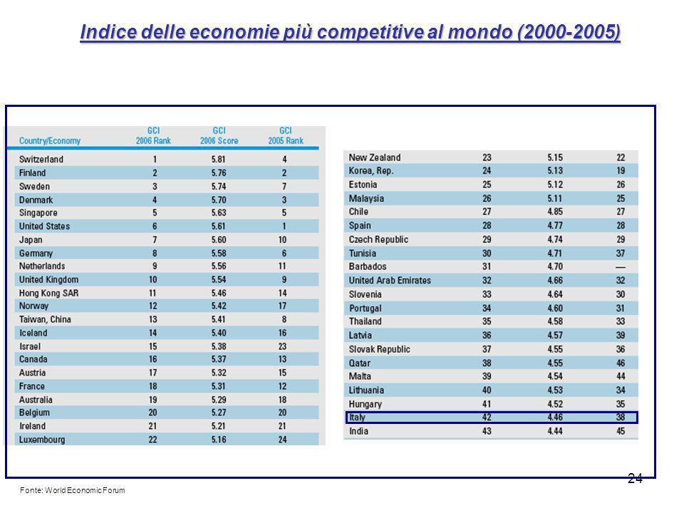 Indice delle economie più competitive al mondo (2000-2005)