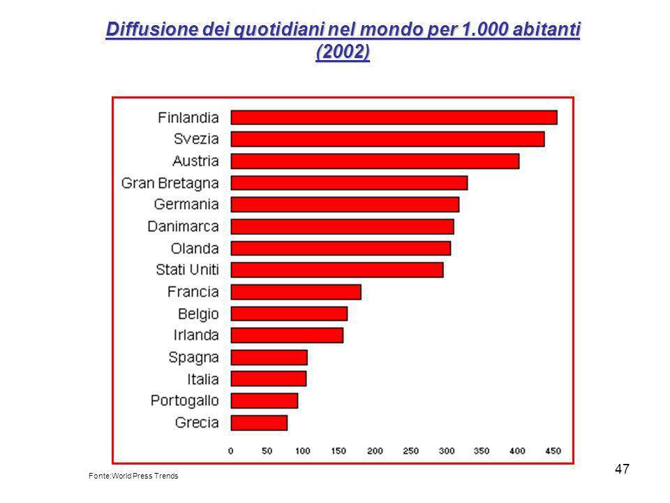 Diffusione dei quotidiani nel mondo per 1.000 abitanti (2002)