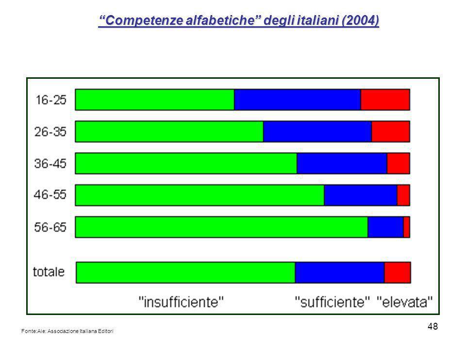 Competenze alfabetiche degli italiani (2004)