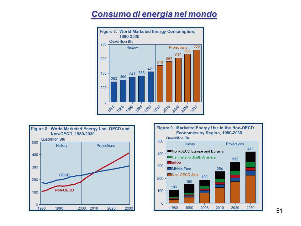 Consumo di energia nel mondo