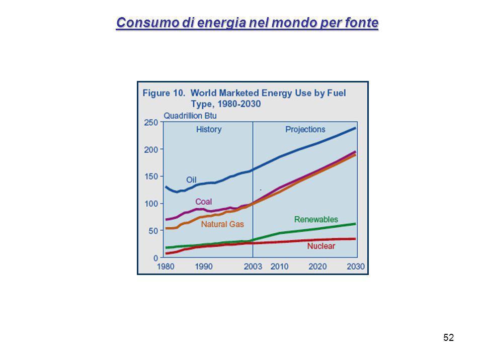 Consumo di energia nel mondo per fonte