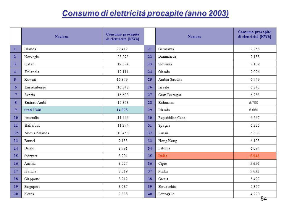 Consumo di elettricità procapite (anno 2003)