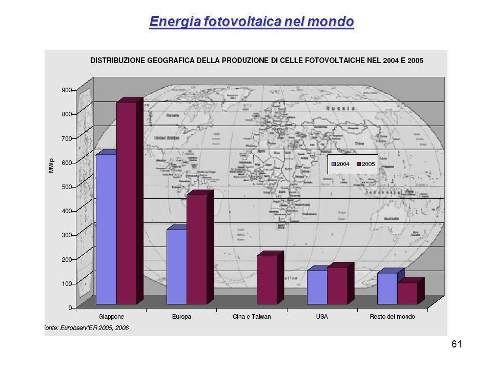 Energia fotovoltaica nel mondo