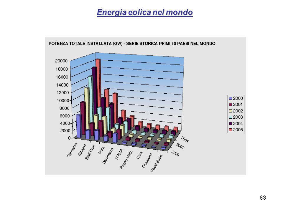 Energia eolica nel mondo