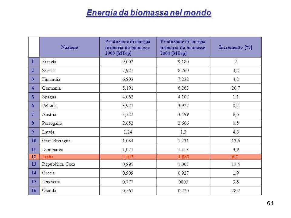 Energia da biomassa nel mondo