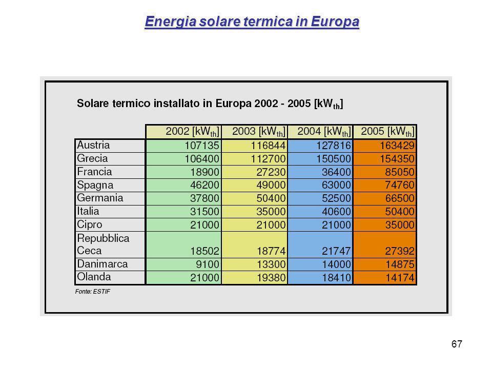 Energia solare termica in Europa