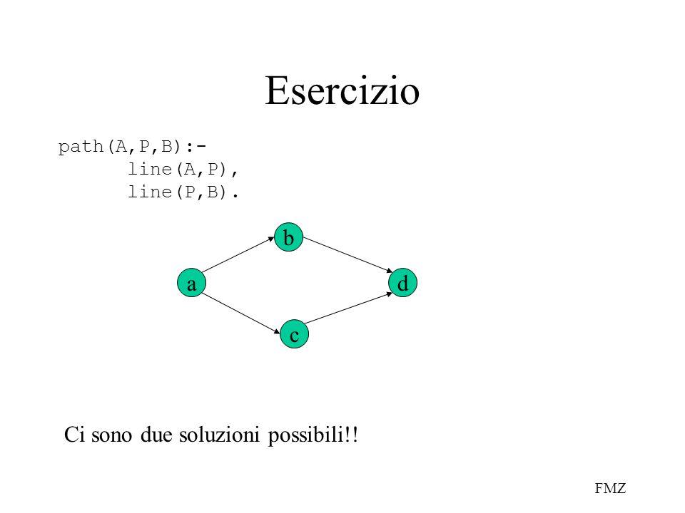 Esercizio b a d c Ci sono due soluzioni possibili!! path(A,P,B):-