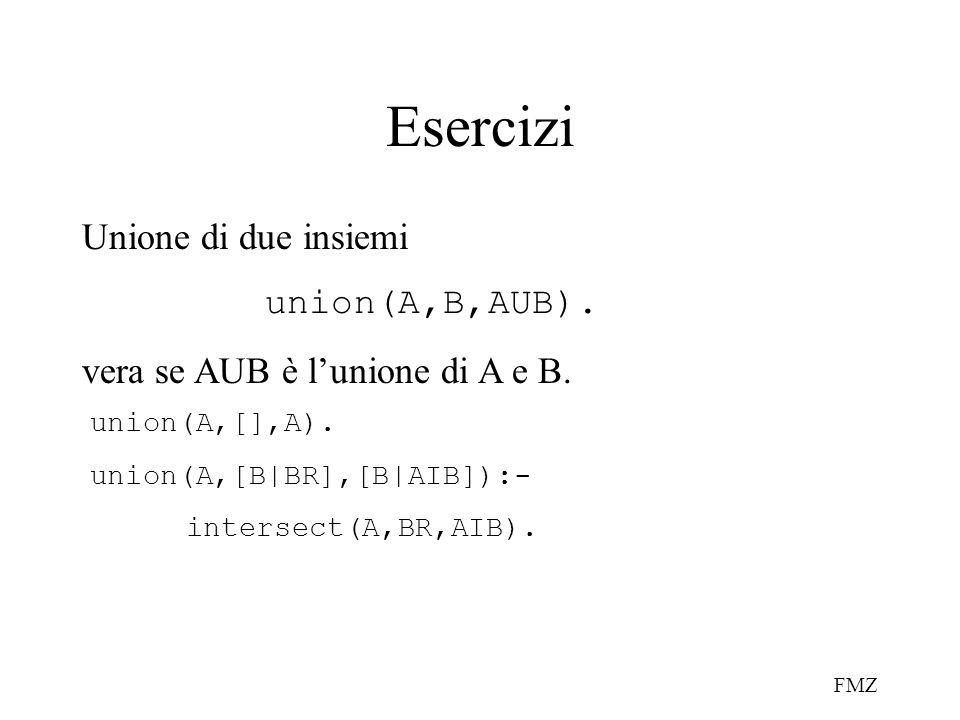 Esercizi Unione di due insiemi union(A,B,AUB).