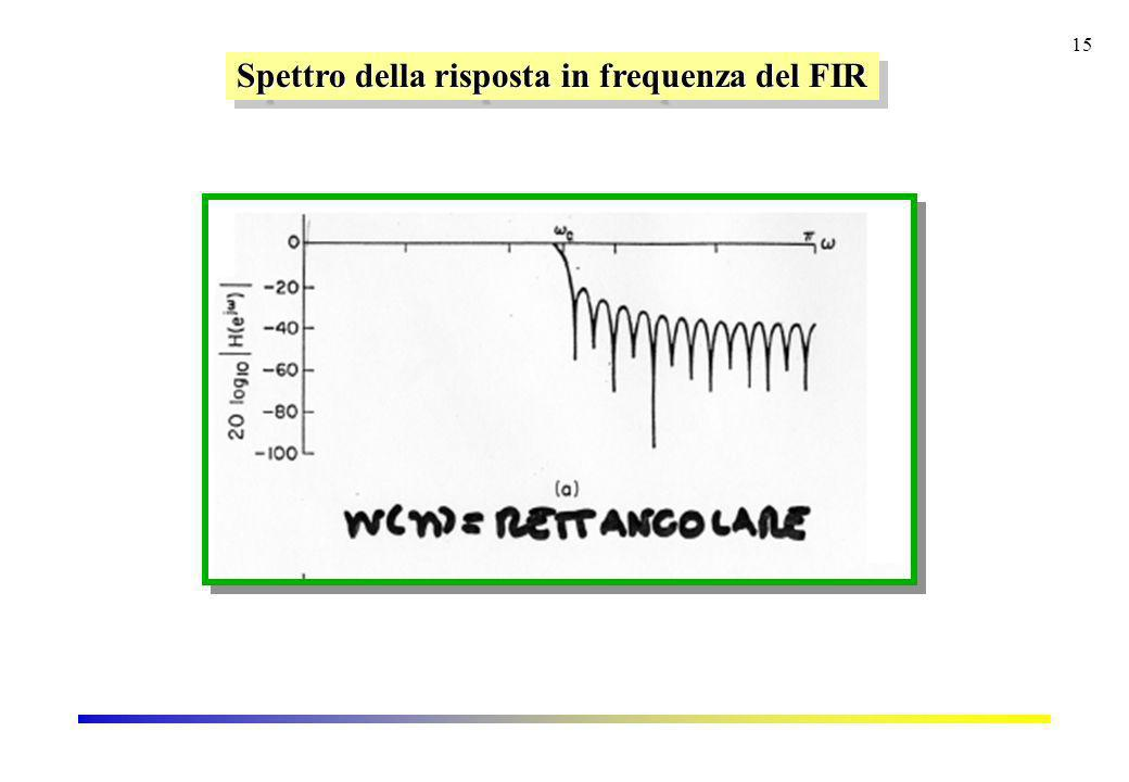 Spettro della risposta in frequenza del FIR