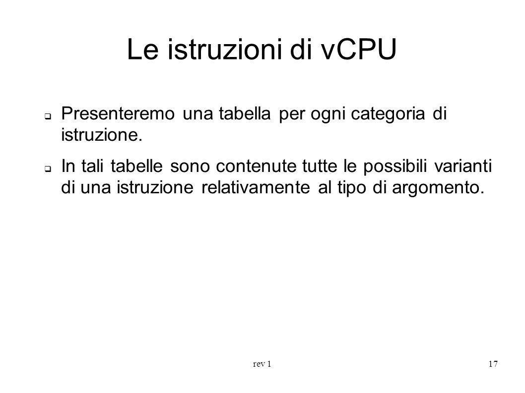 Le istruzioni di vCPUPresenteremo una tabella per ogni categoria di istruzione.