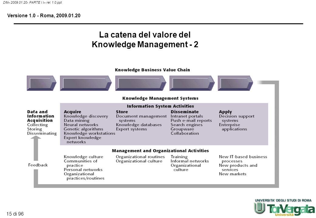 La catena del valore del Knowledge Management - 2