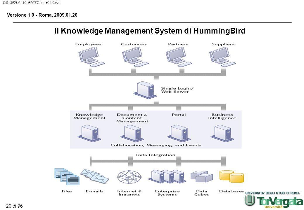 Il Knowledge Management System di HummingBird