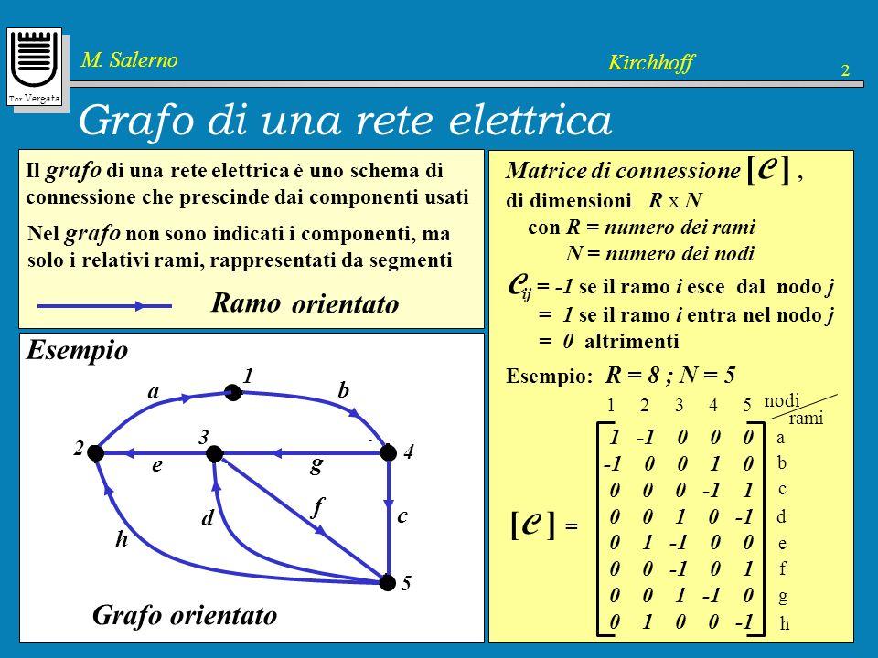 Grafo di una rete elettrica
