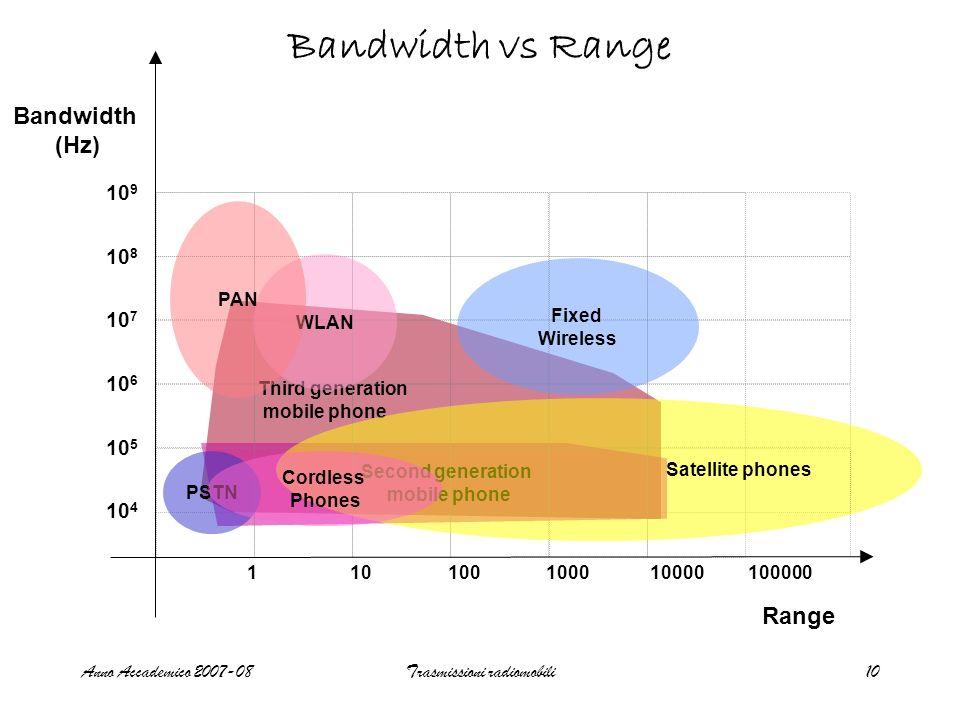 Trasmissioni radiomobili