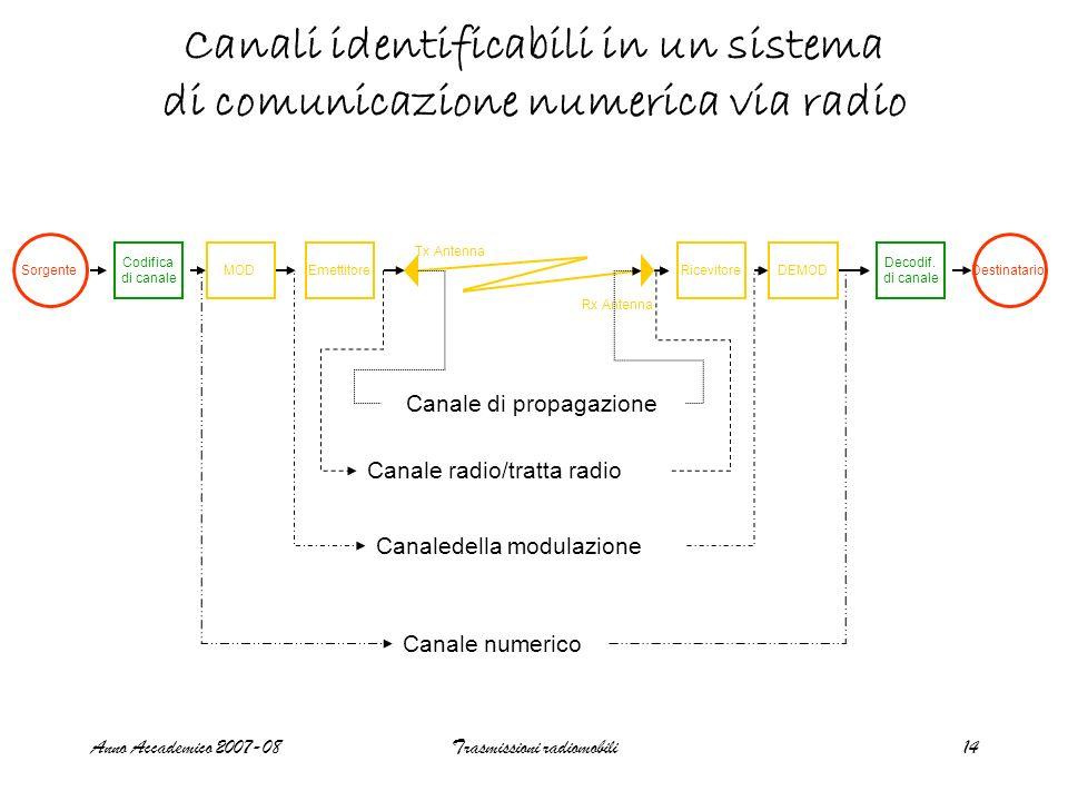 Canali identificabili in un sistema di comunicazione numerica via radio