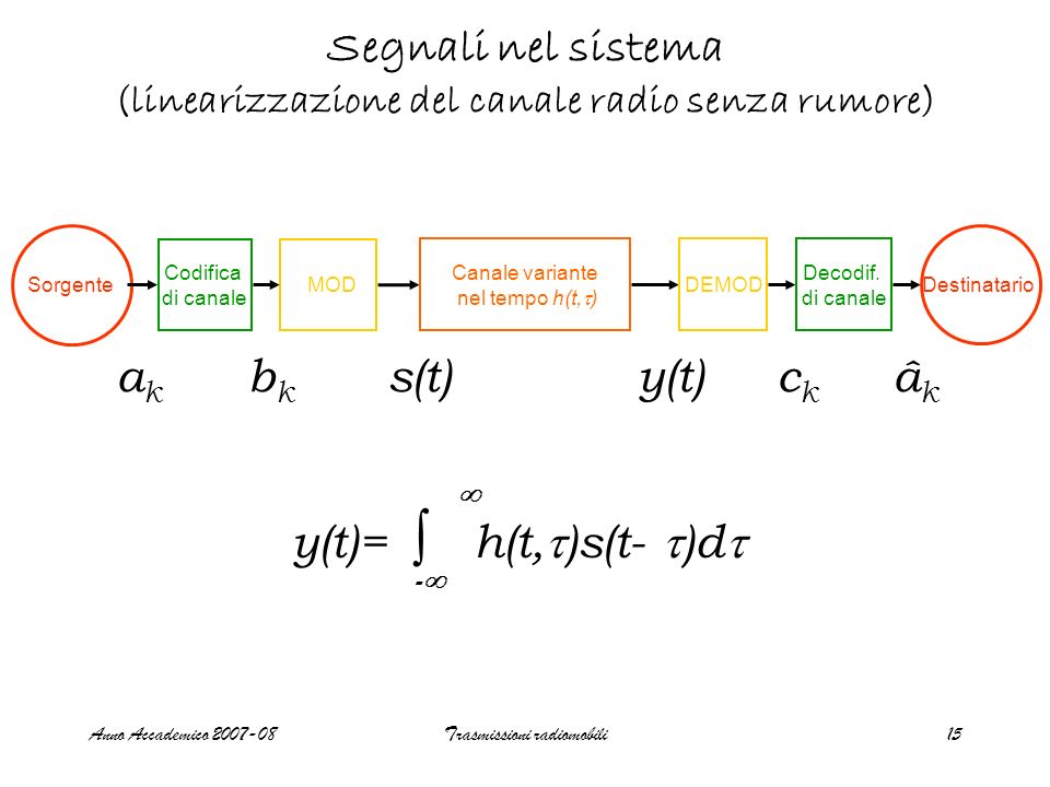 Segnali nel sistema (linearizzazione del canale radio senza rumore)