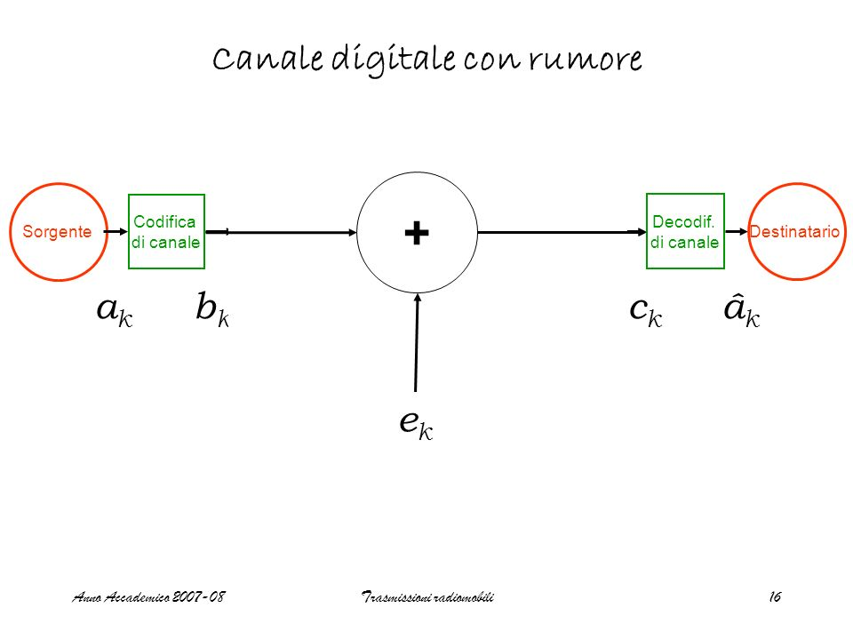 Canale digitale con rumore
