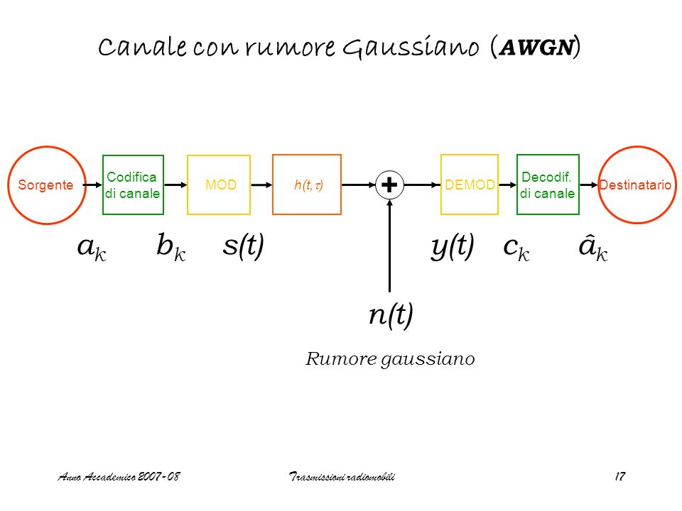 Canale con rumore Gaussiano (AWGN)