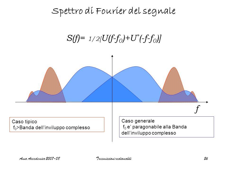 Spettro di Fourier del segnale