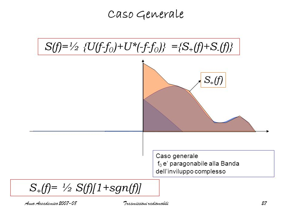 Caso Generale S(f)=½ {U(f-f0)+U*(-f-f0)} ={S+(f)+S-(f)}