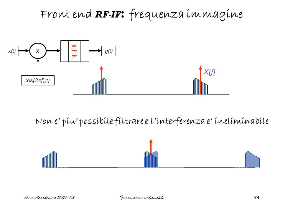 Front end RF-IF: frequenza immagine