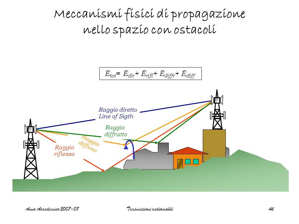 Meccanismi fisici di propagazione nello spazio con ostacoli