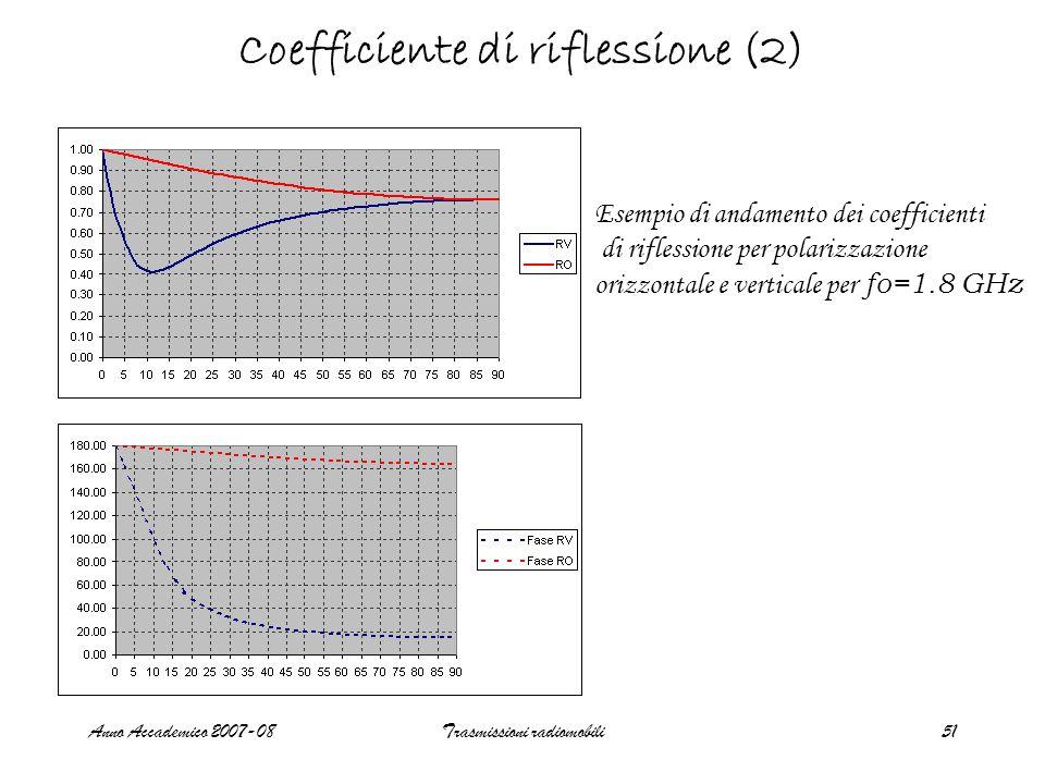 Coefficiente di riflessione (2)
