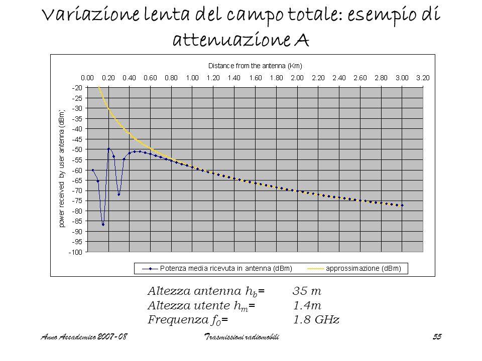 Variazione lenta del campo totale: esempio di attenuazione A