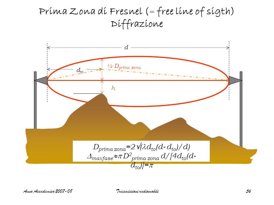 Prima Zona di Fresnel (= free line of sigth) Diffrazione