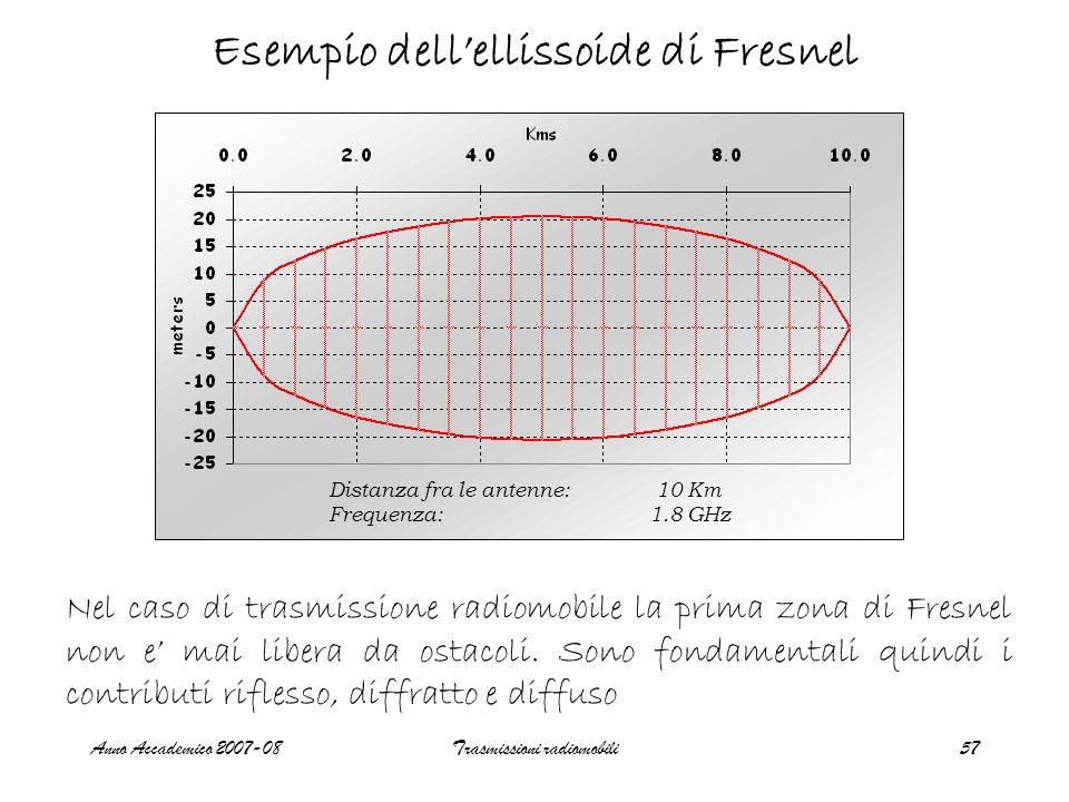 Esempio dell'ellissoide di Fresnel
