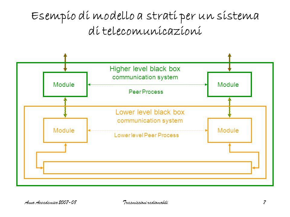 Esempio di modello a strati per un sistema di telecomunicazioni