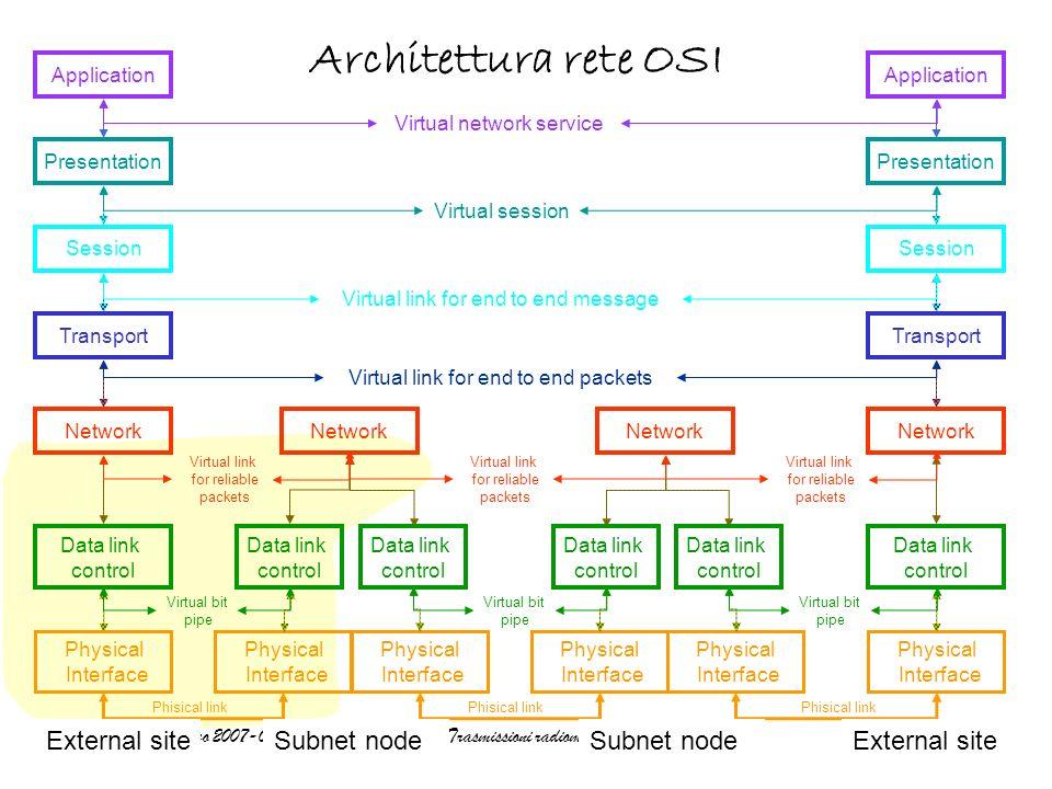 Architettura rete OSI External site Subnet node Subnet node