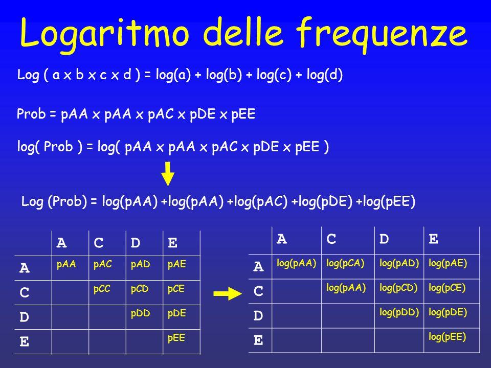 Logaritmo delle frequenze
