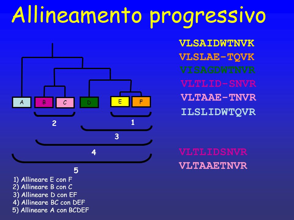 Allineamento progressivo