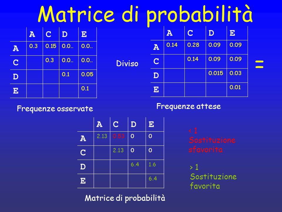 Matrice di probabilità