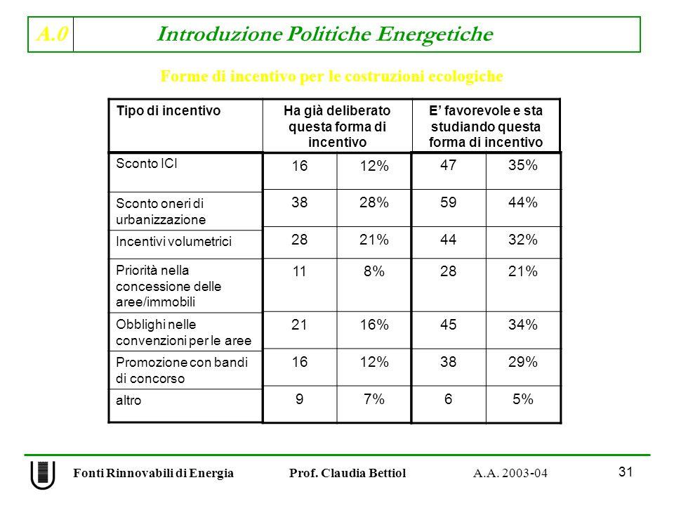 Forme di incentivo per le costruzioni ecologiche