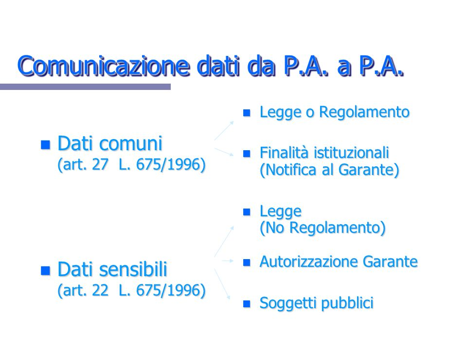 Comunicazione dati da P.A. a P.A.