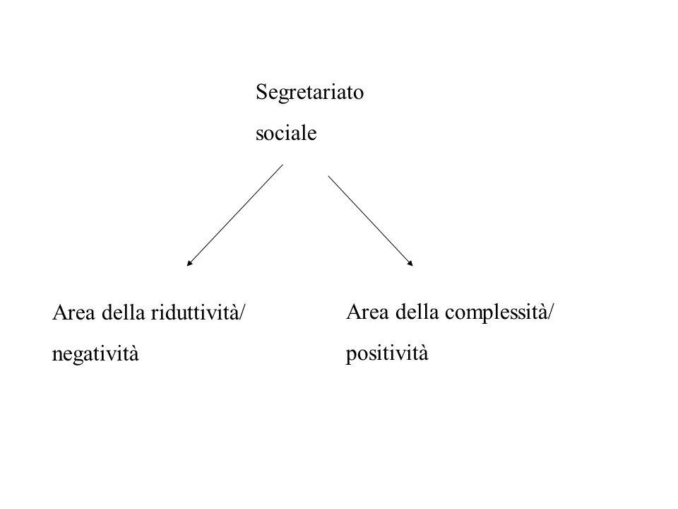 Segretariato sociale Area della riduttività/ negatività Area della complessità/ positività