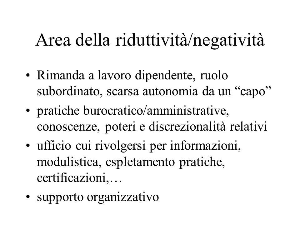 Area della riduttività/negatività