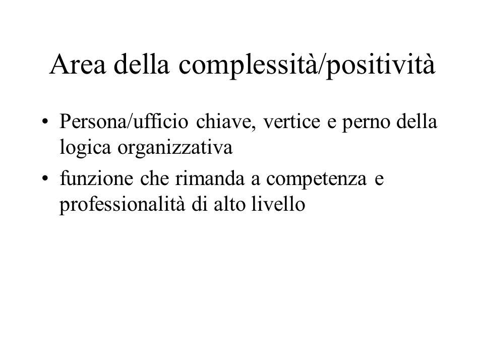 Area della complessità/positività