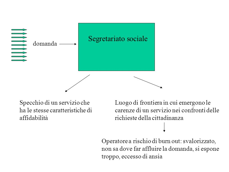 Segretariato sociale domanda